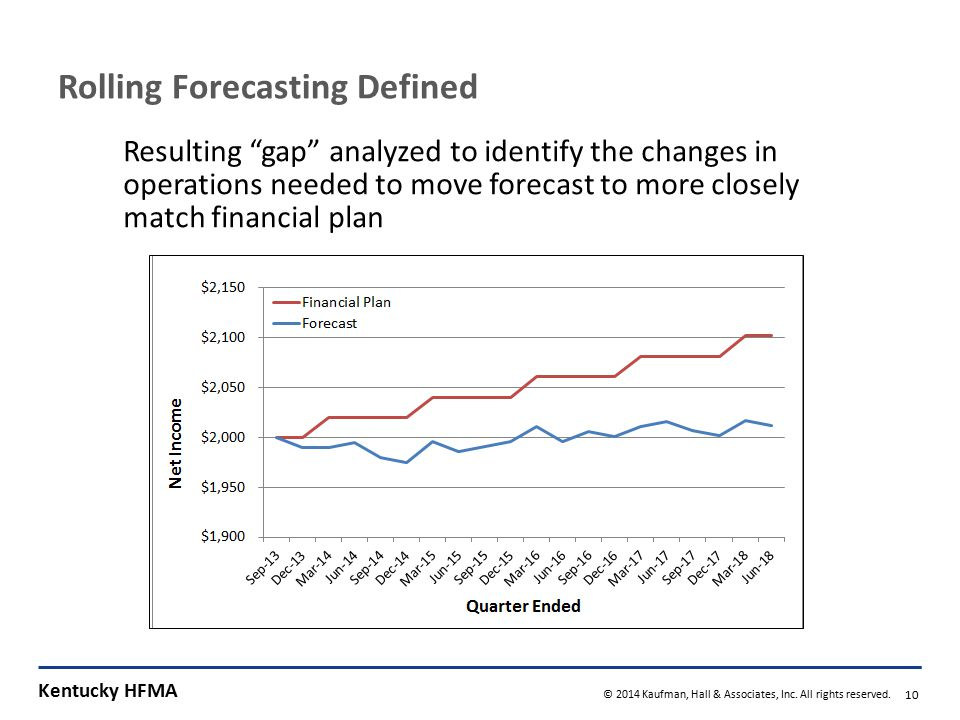 """Kentucky HFMA © 2014 Kaufman, Hall & Associates, Inc. All rights reserved. 10 Rolling Forecasting Defined Resulting """"gap"""" analyzed to identify the cha"""