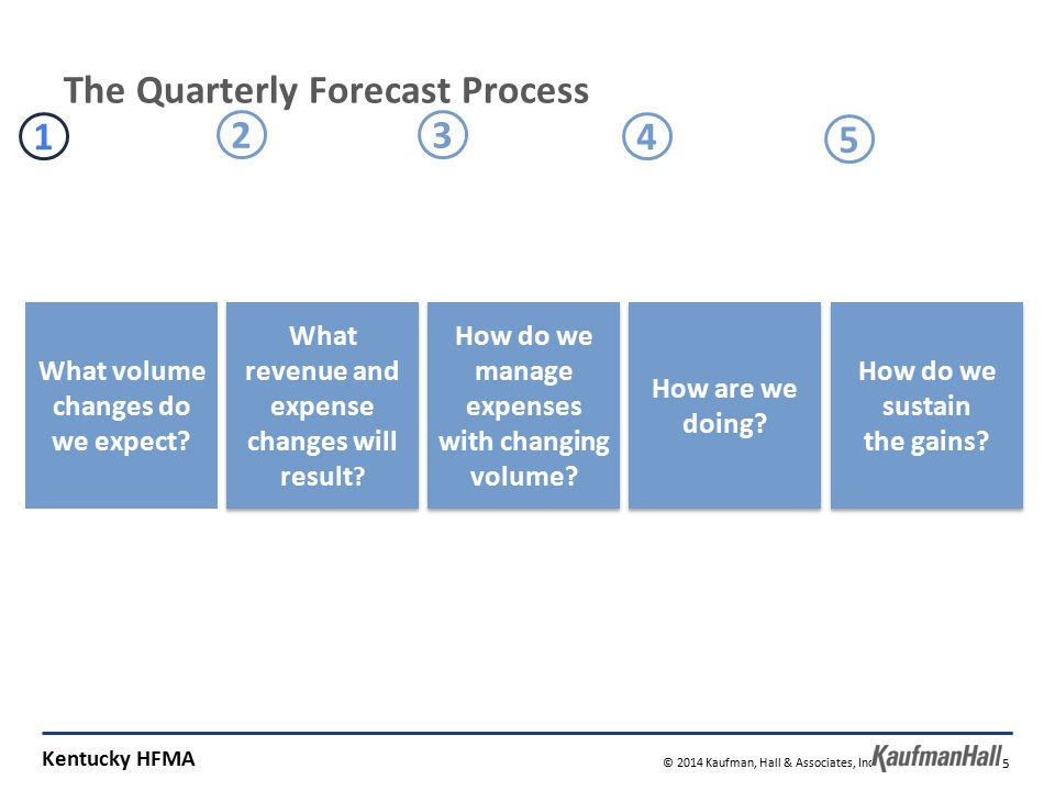 Kentucky HFMA © 2014 Kaufman, Hall & Associates, Inc. All rights reserved. 15 What volume changes do we expect? What revenue and expense changes will