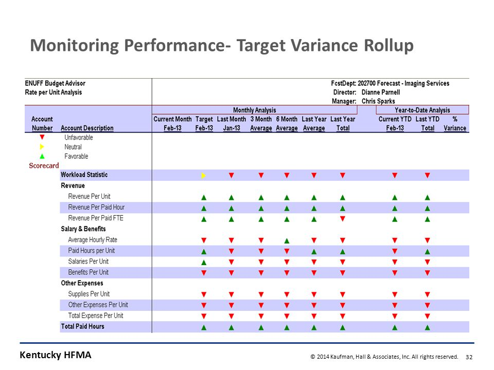 Kentucky HFMA © 2014 Kaufman, Hall & Associates, Inc. All rights reserved. 32 Monitoring Performance- Target Variance Rollup