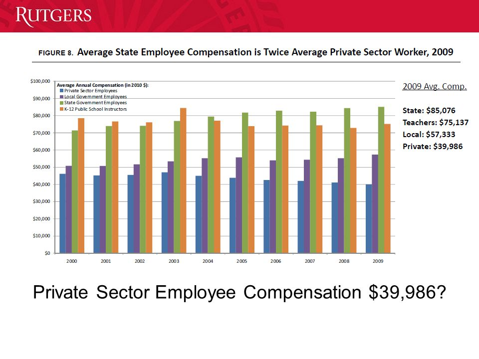 Private Sector Employee Compensation $39,986