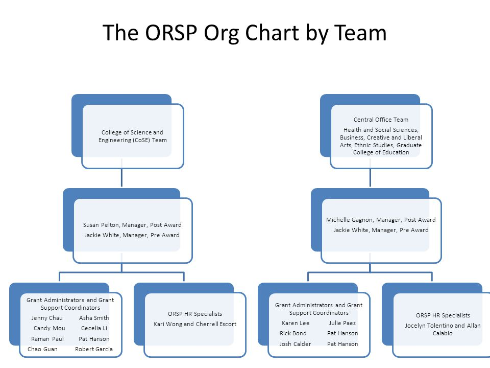The ORSP Org Chart by Team College of Science and Engineering (CoSE) Team Susan Pelton, Manager, Post Award Jackie White, Manager, Pre Award Grant Administrators and Grant Support Coordinators Jenny ChauAsha Smith Candy MouCecelia Li Raman PaulPat Hanson Chao GuanRobert Garcia ORSP HR Specialists Kari Wong and Cherrell Escort Central Office Team Health and Social Sciences, Business, Creative and Liberal Arts, Ethnic Studies, Graduate College of Education Michelle Gagnon, Manager, Post Award Jackie White, Manager, Pre Award Grant Administrators and Grant Support Coordinators Karen LeeJulie Paez Rick BondPat Hanson Josh CalderPat Hanson ORSP HR Specialists Jocelyn Tolentino and Allan Calabio