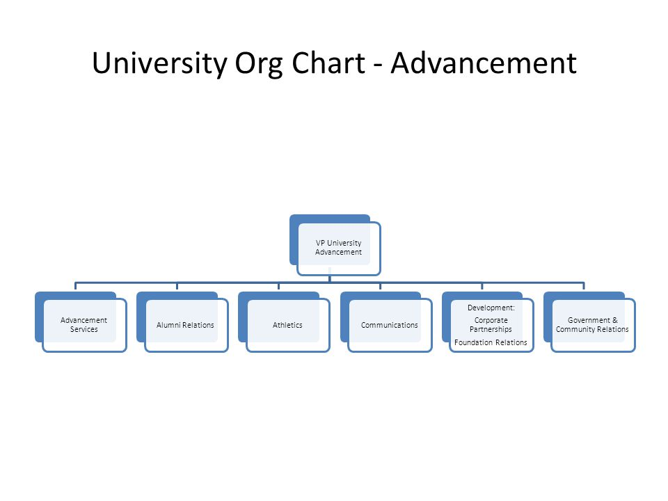 University Org Chart - Advancement VP University Advancement Advancement Services Alumni RelationsAthleticsCommunications Development: Corporate Partnerships Foundation Relations Government & Community Relations