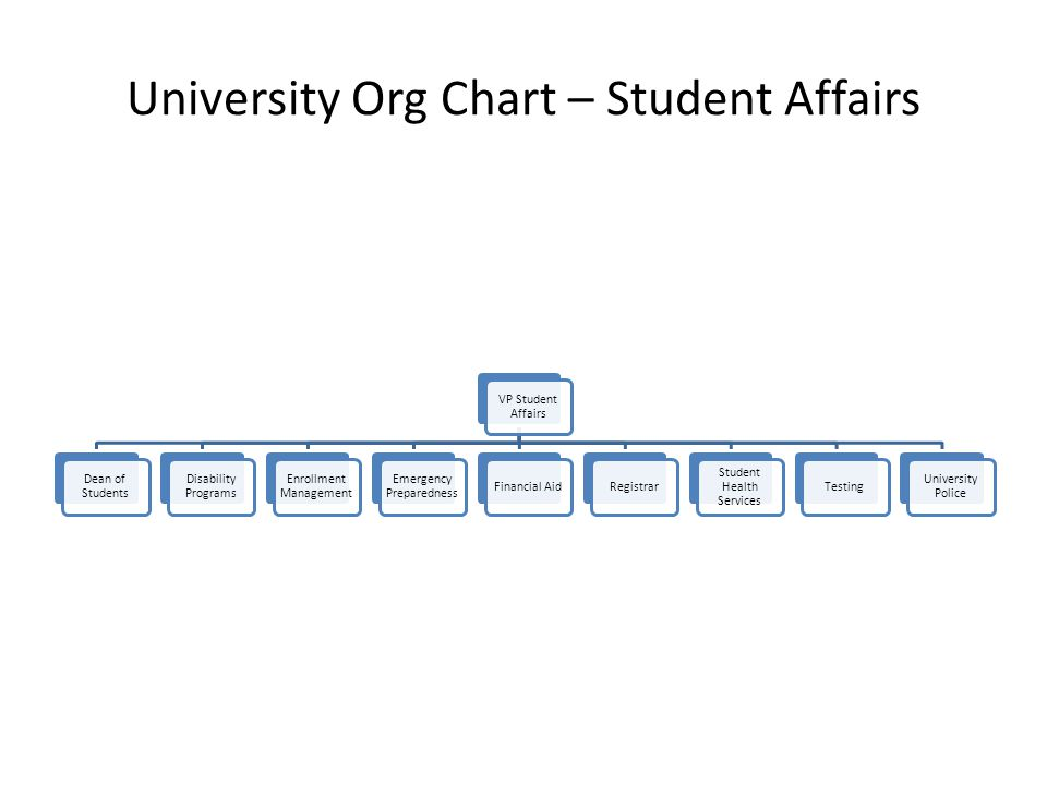 University Org Chart – Academic Affairs Provost and VP for Academic Affairs Sue Rosser Deans of Six Colleges Dean of College of Extended Learning (CEL) Dean of Faculty Affairs Dean of Undergraduate Studies Dean of Graduate Studies AVPs: Research and Sponsored Programs Office of International Programs Academic Planning and Assessment Academic Resources Library