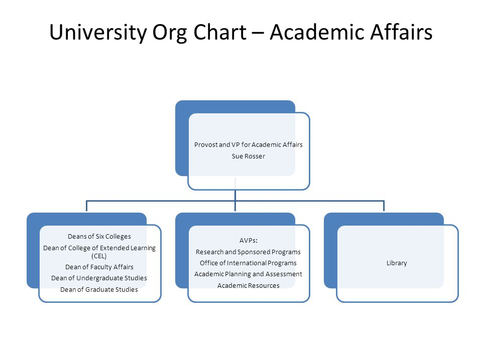 University Org Chart –Administration and Finance VP Administration and Finance Budget Administration, incl.