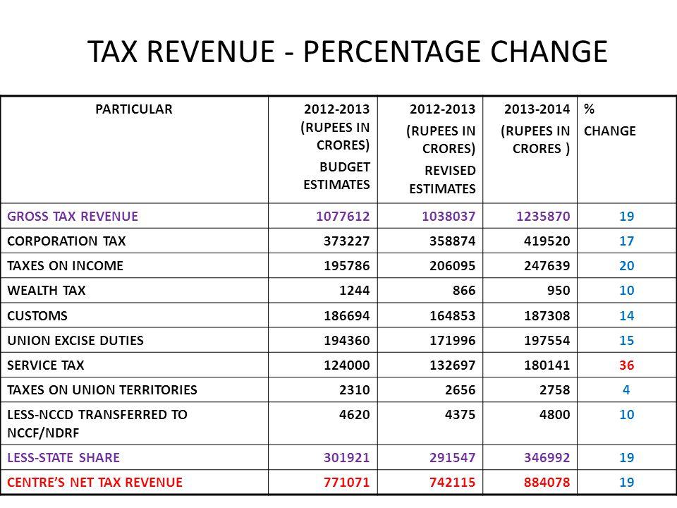 TAX REVENUE - PERCENTAGE CHANGE PARTICULAR2012-2013 (RUPEES IN CRORES) BUDGET ESTIMATES 2012-2013 (RUPEES IN CRORES) REVISED ESTIMATES 2013-2014 (RUPE