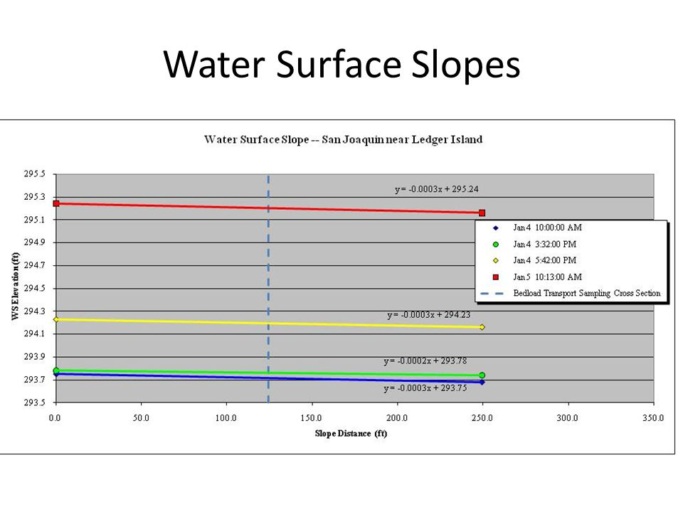 Water Surface Slopes