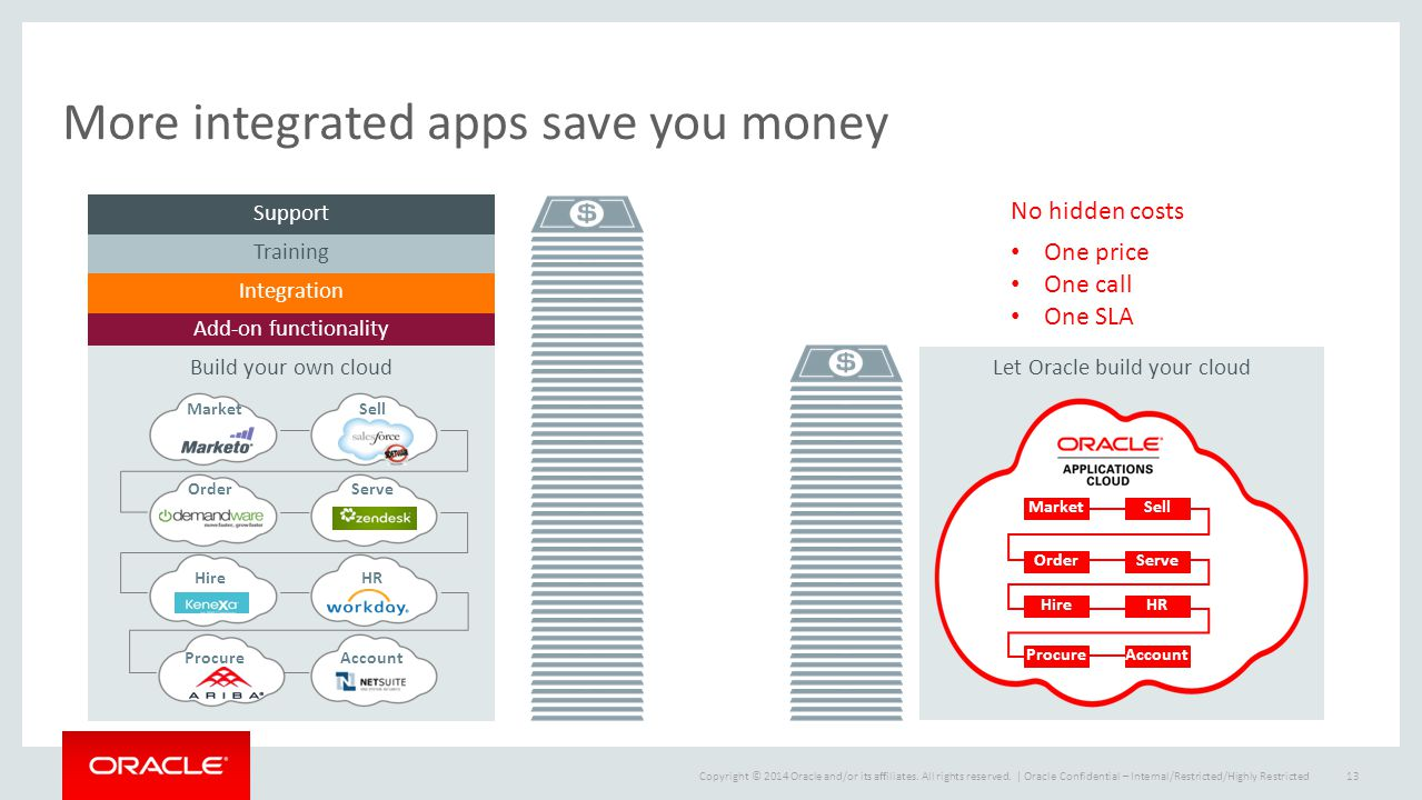 Copyright © 2014 Oracle and/or its affiliates. All rights reserved.   More integrated apps save you money Oracle Confidential – Internal/Restricted/Hi