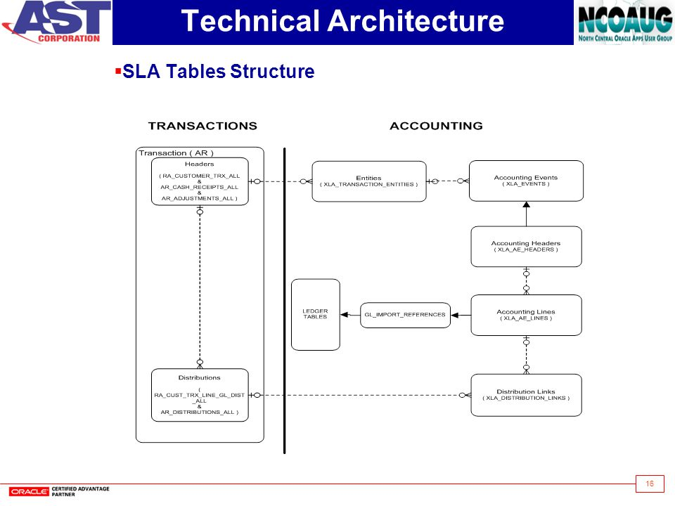 16 Technical Architecture  SLA Tables Structure