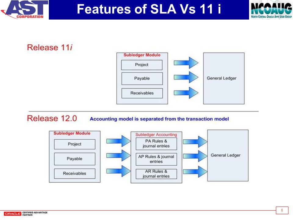 5 Features of SLA Vs 11 i