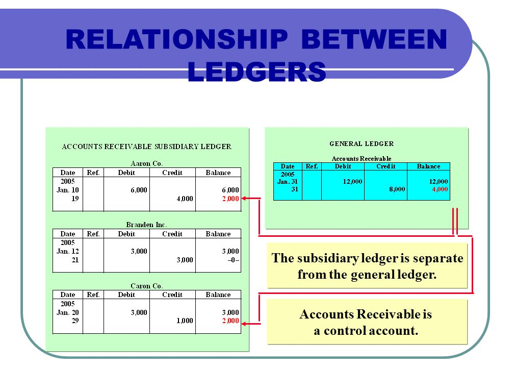 RELATIONSHIP BETWEEN LEDGERS The subsidiary ledger is separate from the general ledger.