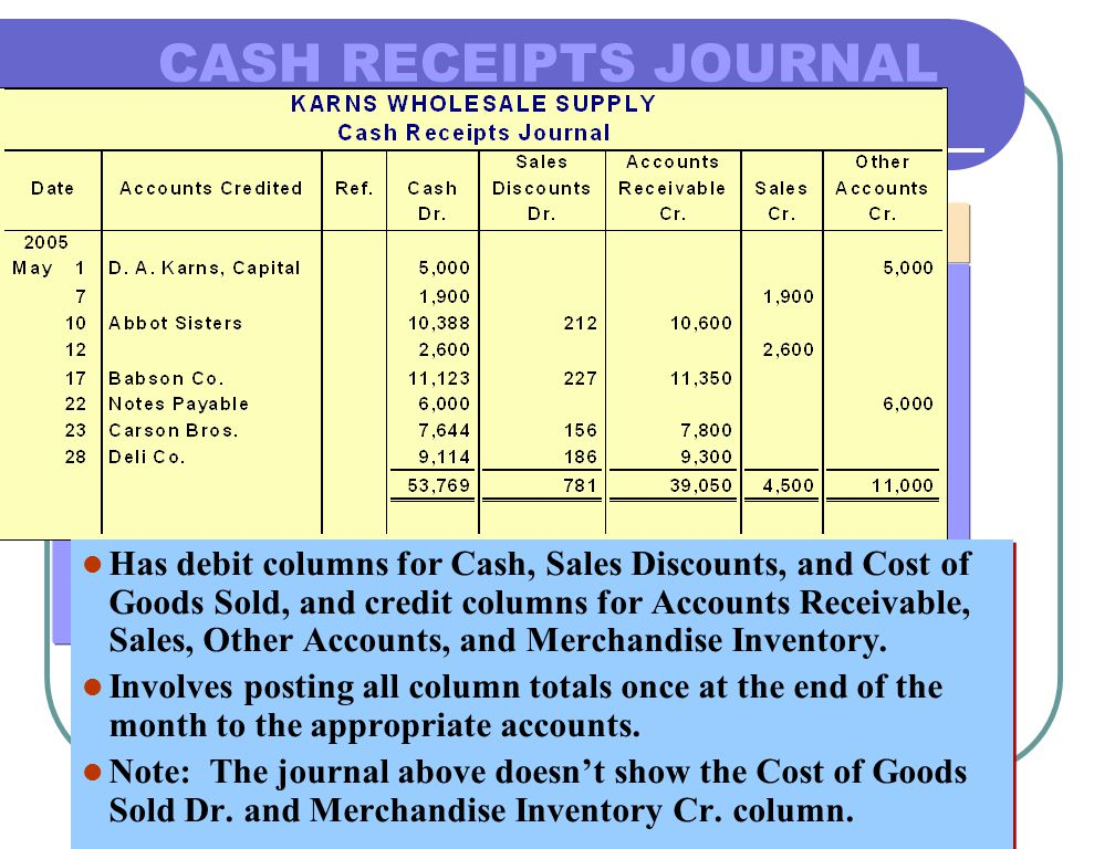 Has debit columns for Cash, Sales Discounts, and Cost of Goods Sold, and credit columns for Accounts Receivable, Sales, Other Accounts, and Merchandise Inventory.