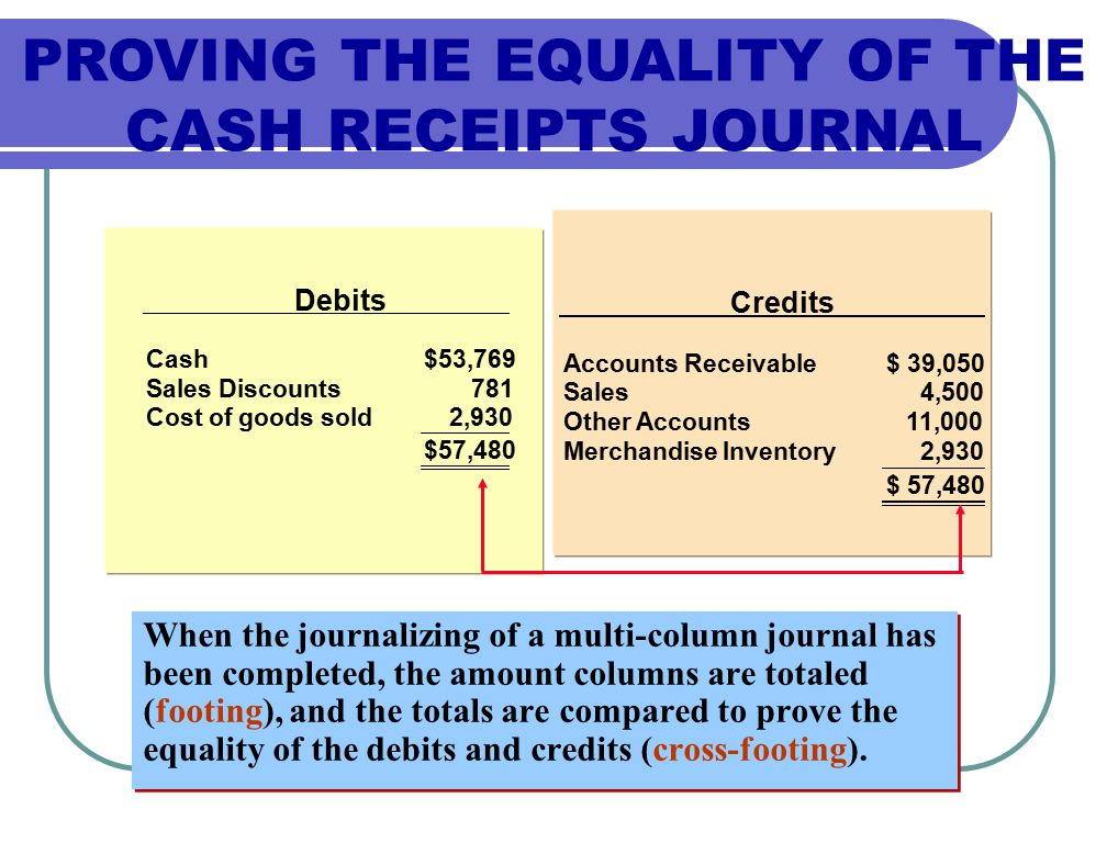 PROVING THE EQUALITY OF THE CASH RECEIPTS JOURNAL Debits Cash$53,769 Sales Discounts781 Cost of goods sold $57,480 Credits Accounts Receivable$ 39,050 Sales4,500 Other Accounts11,000 Merchandise Inventory2,930 $ 57,480 When the journalizing of a multi-column journal has been completed, the amount columns are totaled (footing), and the totals are compared to prove the equality of the debits and credits (cross-footing).