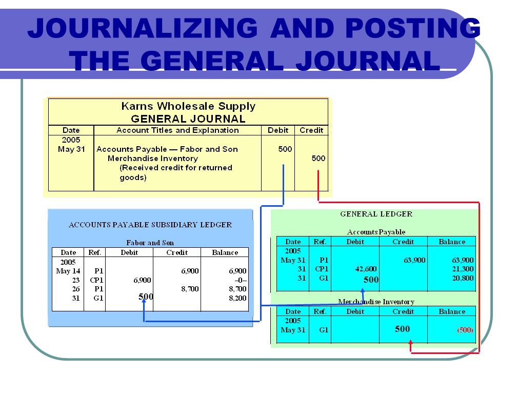 JOURNALIZING AND POSTING THE GENERAL JOURNAL 500