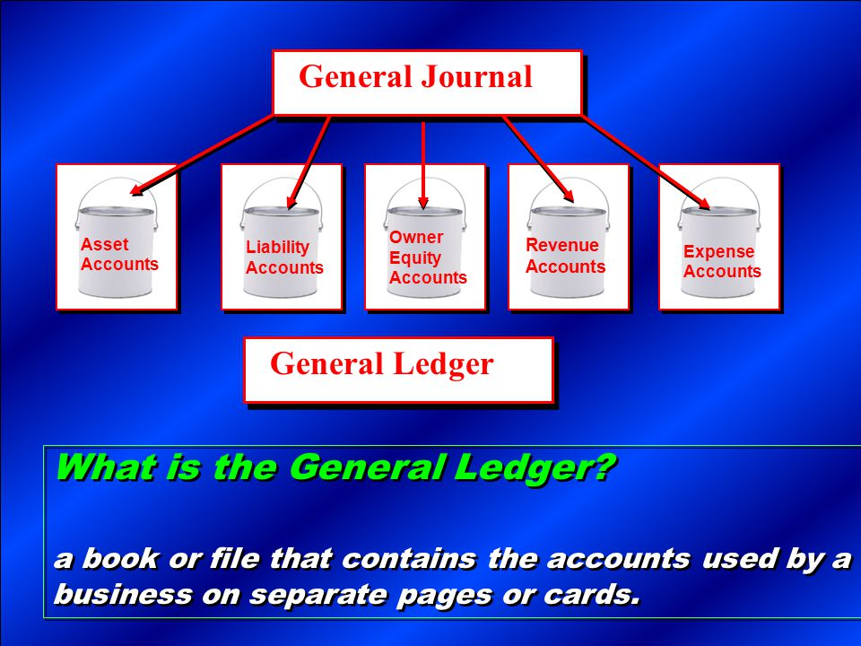 Page 3 What is the General Ledger? a book or file that contains the accounts used by a business on separate pages or cards. What is the General Ledger