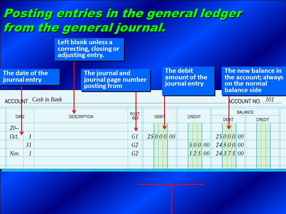 Posting entries in the general ledger from the general journal. The date of the journal entry The journal and journal page number posting from The deb