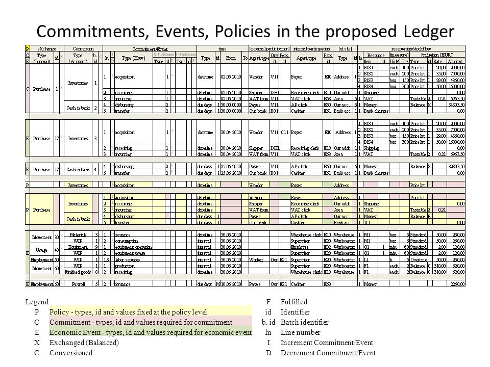 Commitments, Events, Policies in the proposed Ledger Legend PPolicy - types, id and values fixed at the policy level CCommitment - types, id and values required for commitment EEconomic Event - types, id and values required for economic event XExchanged (Balanced) CConversioned FFulfilled idIdentifier b.