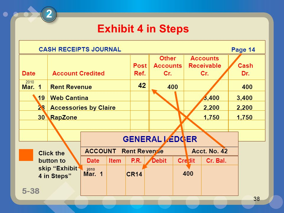 5-38 38 Mar. 1 Rent Revenue400 400 CASH RECEIPTS JOURNAL OtherAccounts PostAccounts ReceivableCash DateAccount Credited Ref.Cr.Cr.Dr. Page 14 2010 19