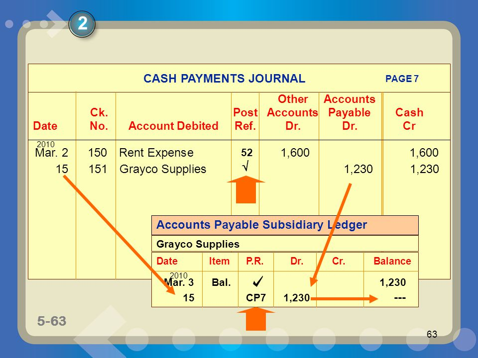 5-63 63 CASH PAYMENTS JOURNAL OtherAccounts Ck.PostAccounts PayableCash DateNo.Account DebitedRef.Dr.Dr.Cr PAGE 7 2010 Mar. 2150Rent Expense1,6001,600