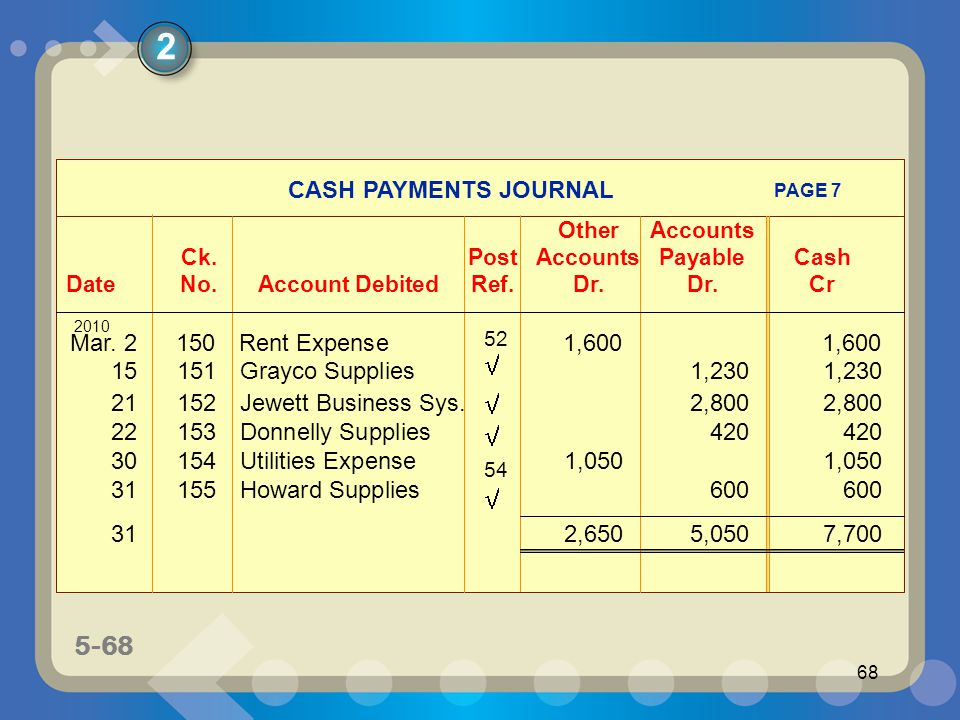 5-68 68 CASH PAYMENTS JOURNAL OtherAccounts Ck.PostAccounts PayableCash DateNo.Account DebitedRef.Dr.Dr.Cr PAGE 7 2008 Mar. 2150Rent Expense1,6001,600