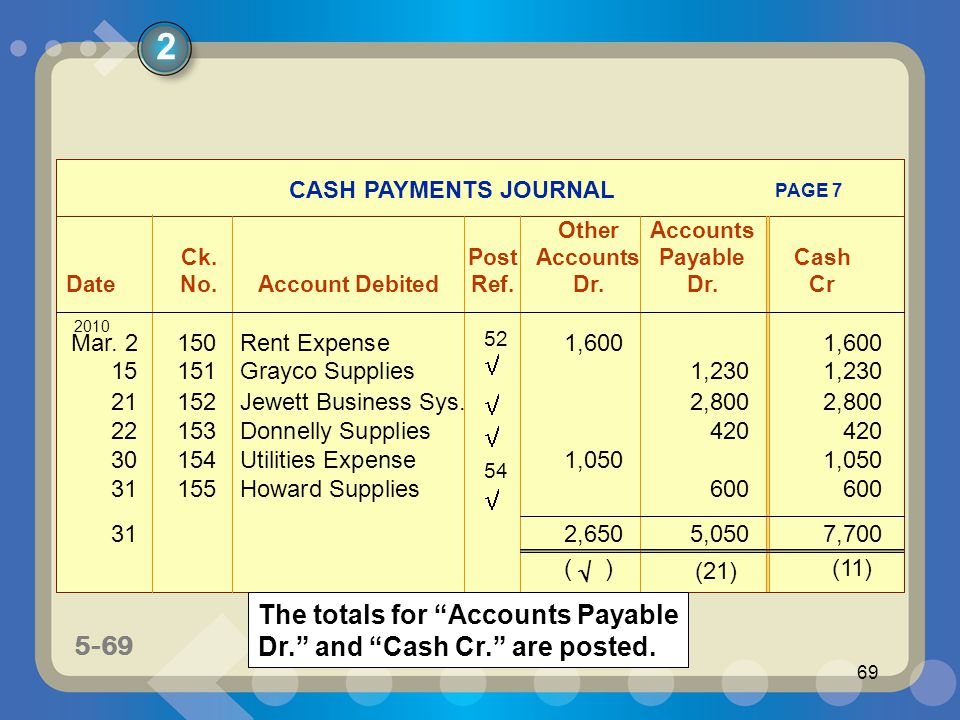 5-69 69 CASH PAYMENTS JOURNAL OtherAccounts Ck.PostAccounts PayableCash DateNo.Account DebitedRef.Dr.Dr.Cr PAGE 7 2008 Mar. 2150Rent Expense1,6001,600