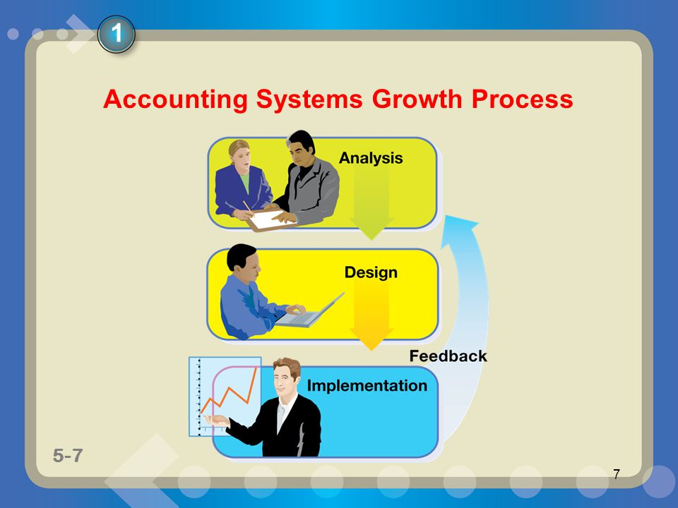 5-7 7 Accounting Systems Growth Process 1
