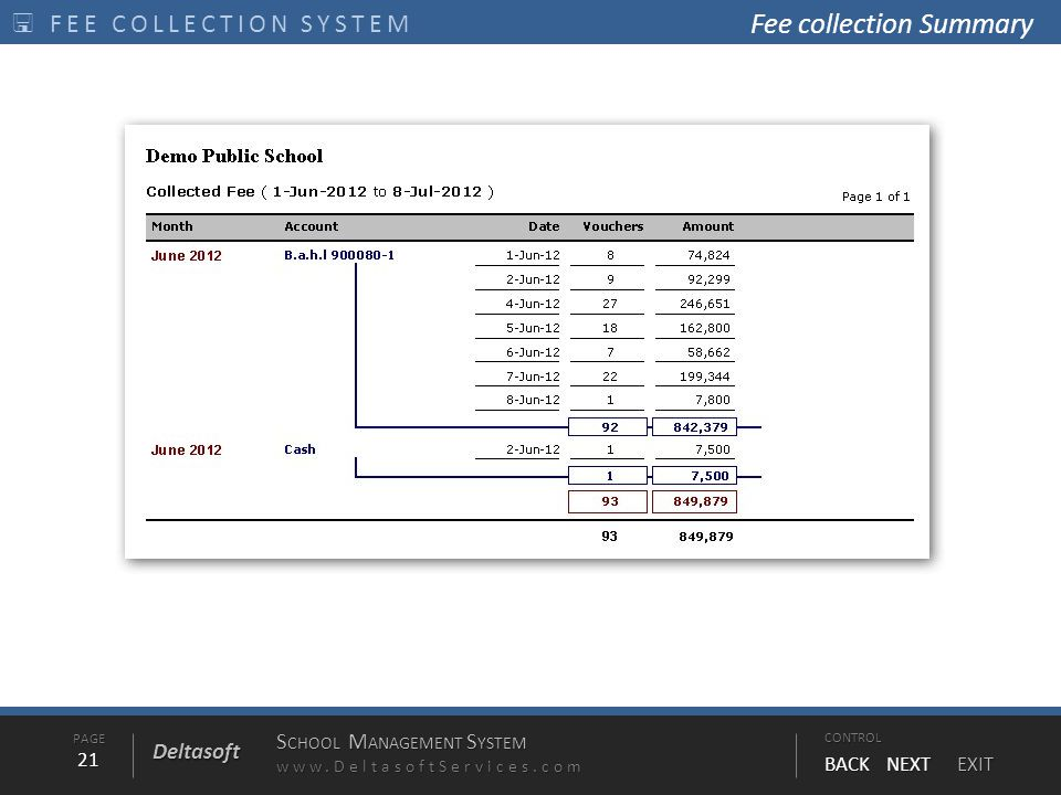 PAGE21 S CHOOL M ANAGEMENT S YSTEM www.DeltasoftServices.comCONTROL BACK NEXT EXIT Deltasoft  FEE COLLECTION SYSTEM Fee collection Summary