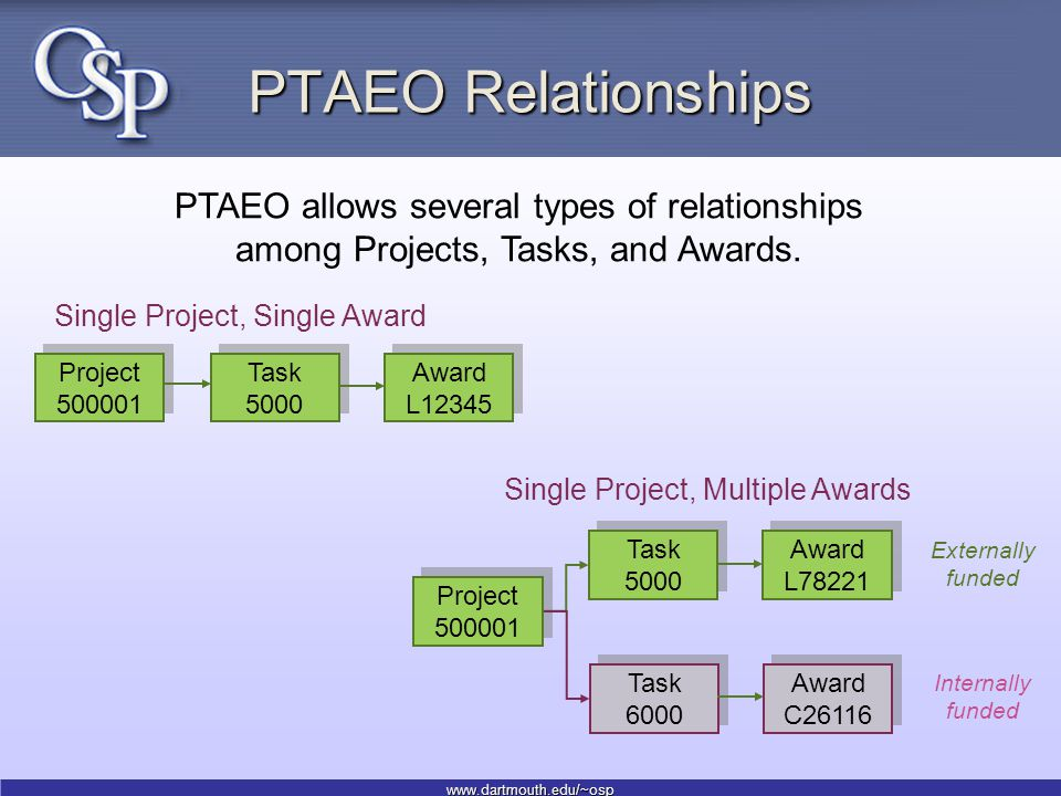 www.dartmouth.edu/~osp PTAEO Relationships PTAEO allows several types of relationships among Projects, Tasks, and Awards.