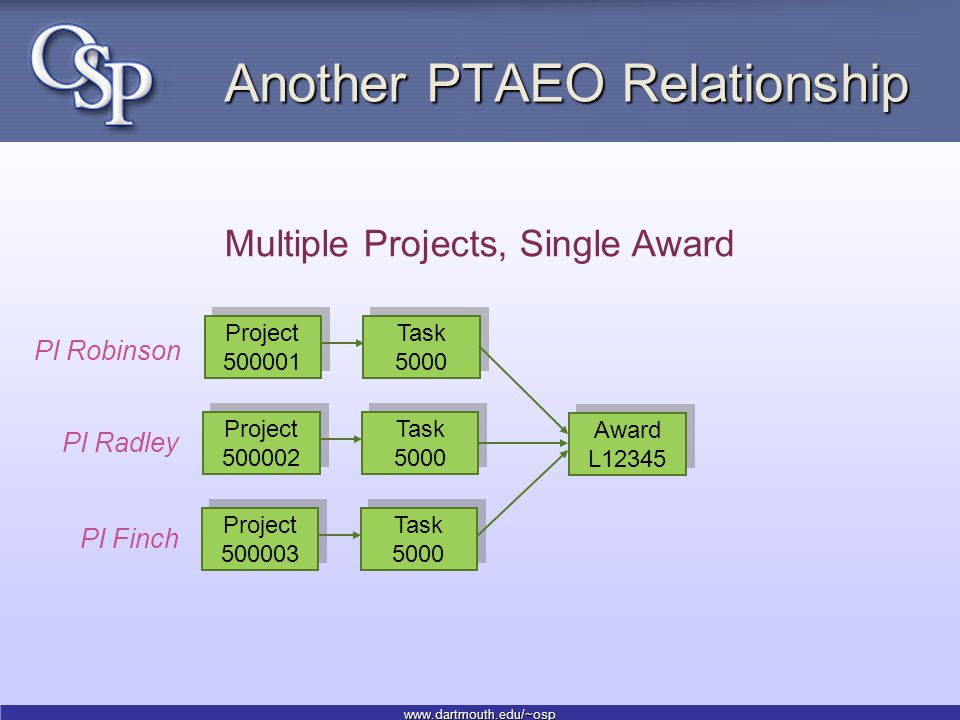 www.dartmouth.edu/~osp Another PTAEO Relationship Project 500001 Task 5000 Award L12345 Multiple Projects, Single Award Project 500002 Task 5000 Project 500003 Task 5000 PI Robinson PI Radley PI Finch