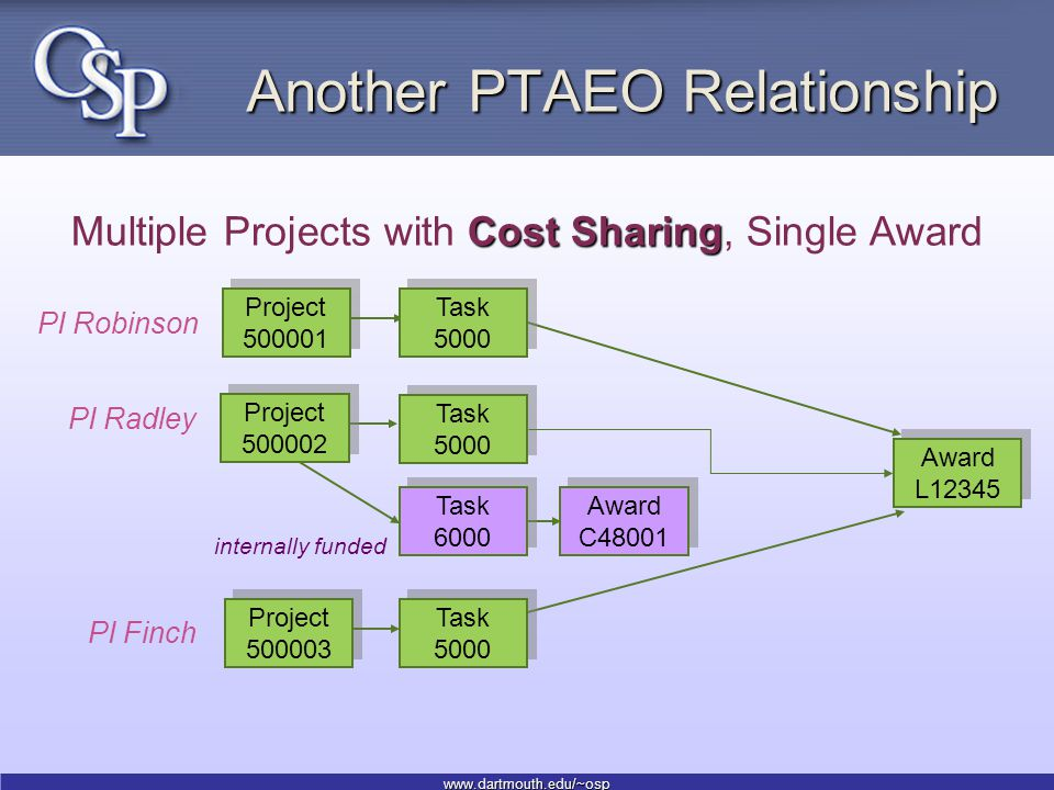 www.dartmouth.edu/~osp Another PTAEO Relationship Project 500001 Award L12345 Cost Sharing Multiple Projects with Cost Sharing, Single Award Task 5000 Project 500003 PI Robinson PI Radley PI Finch Task 6000 Project 500002 Task 5000 Award C48001 internally funded