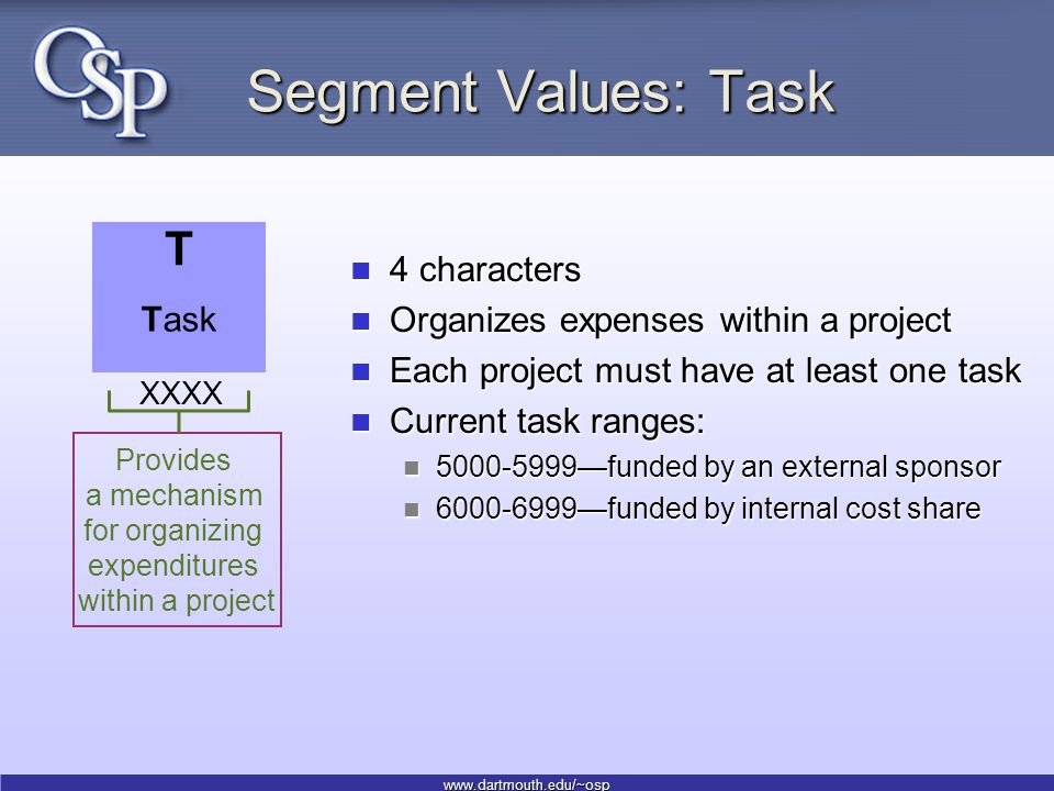 www.dartmouth.edu/~osp Segment Values: Task 4 characters 4 characters Organizes expenses within a project Organizes expenses within a project Each project must have at least one task Each project must have at least one task Current task ranges: Current task ranges: 5000-5999—funded by an external sponsor 5000-5999—funded by an external sponsor 6000-6999—funded by internal cost share 6000-6999—funded by internal cost share Provides a mechanism for organizing expenditures within a project Task T XXXX