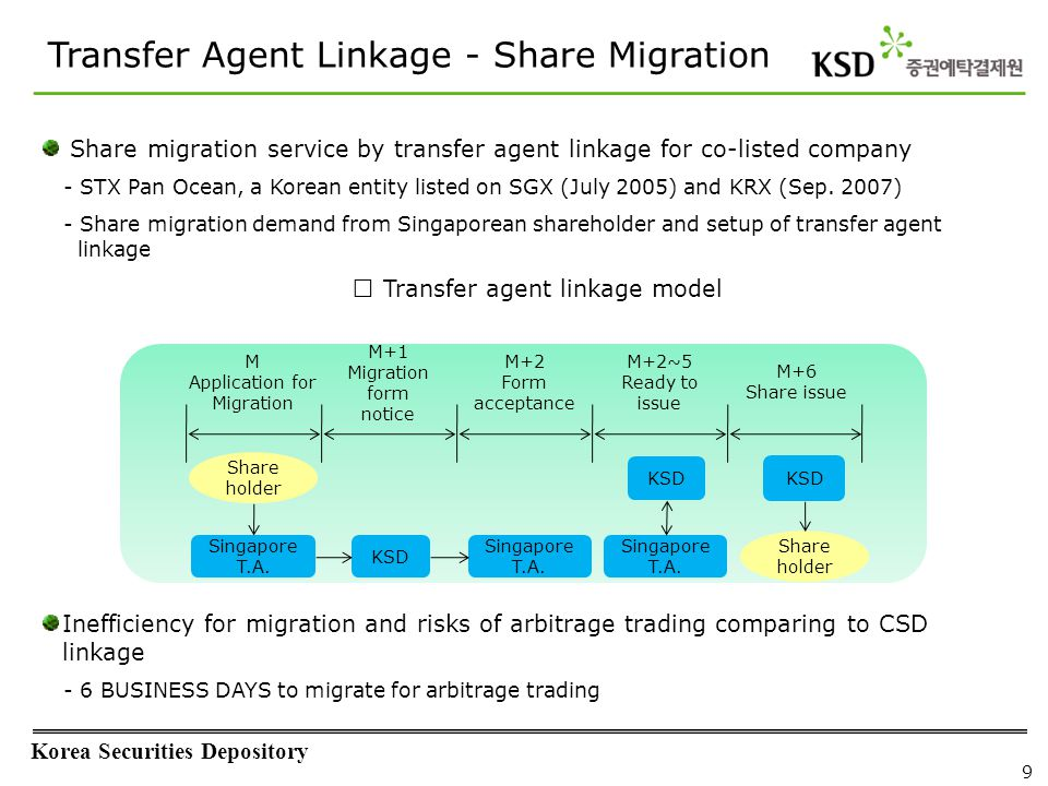 Korea Securities Depository 9 Transfer Agent Linkage - Share Migration Share migration service by transfer agent linkage for co-listed company - STX P