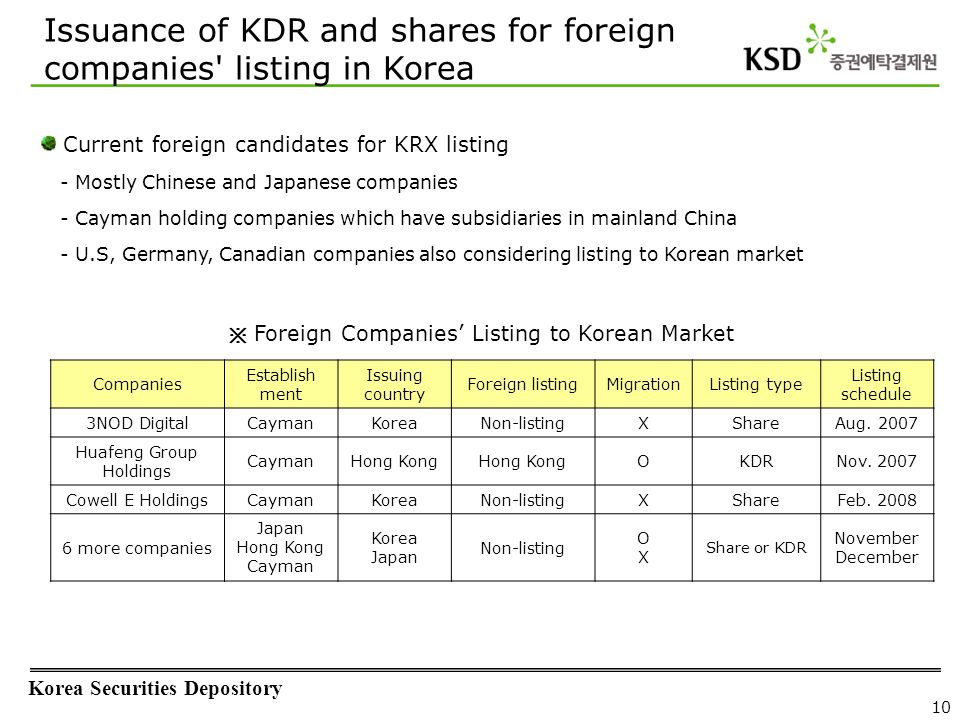 Korea Securities Depository 10 Issuance of KDR and shares for foreign companies' listing in Korea Current foreign candidates for KRX listing - Mostly