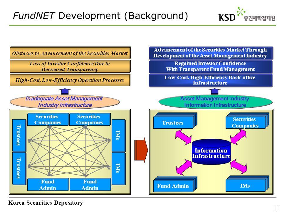 Korea Securities Depository 11 Asset Management Industry Information Infrastructure Inadequate Asset Management Industry Infrastructure Securities Com