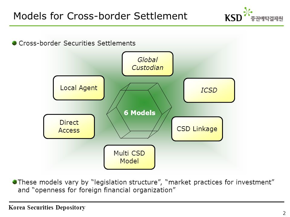 Korea Securities Depository 2 Global Custodian ICSD CSD Linkage Local Agent Direct Access Multi CSD Model Models for Cross-border Settlement 6 Models These models vary by legislation structure , market practices for investment and openness for foreign financial organization Cross-border Securities Settlements
