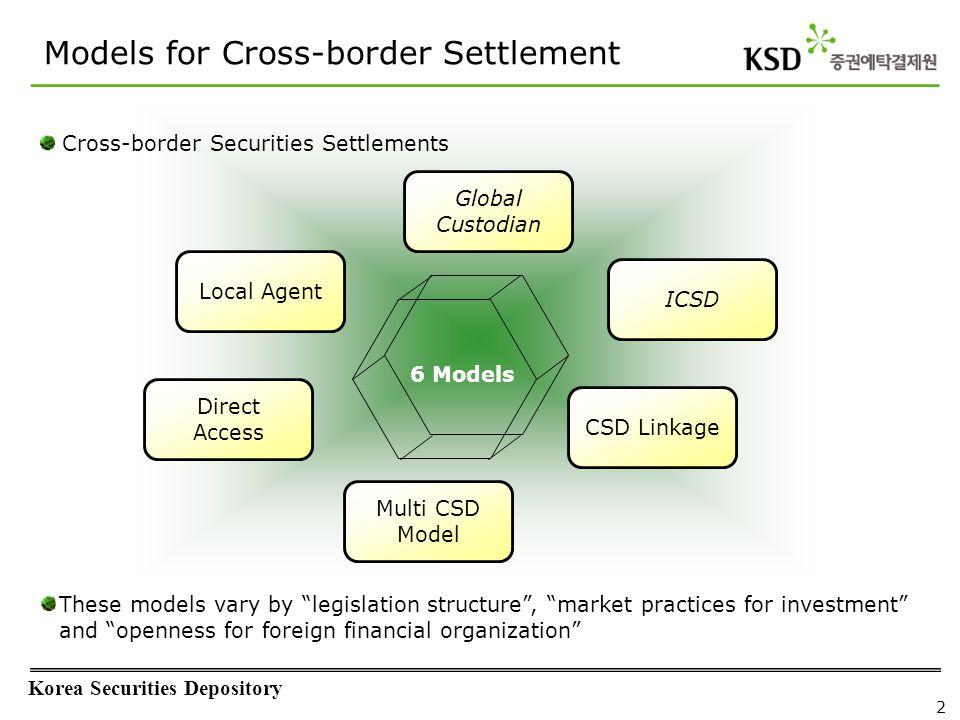 Korea Securities Depository 2 Global Custodian ICSD CSD Linkage Local Agent Direct Access Multi CSD Model Models for Cross-border Settlement 6 Models