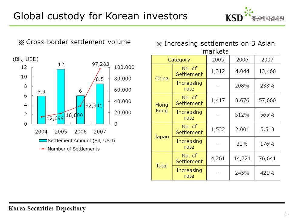 Korea Securities Depository 4 ※ Increasing settlements on 3 Asian markets (Bil., USD) ※ Cross-border settlement volume Global custody for Korean inves