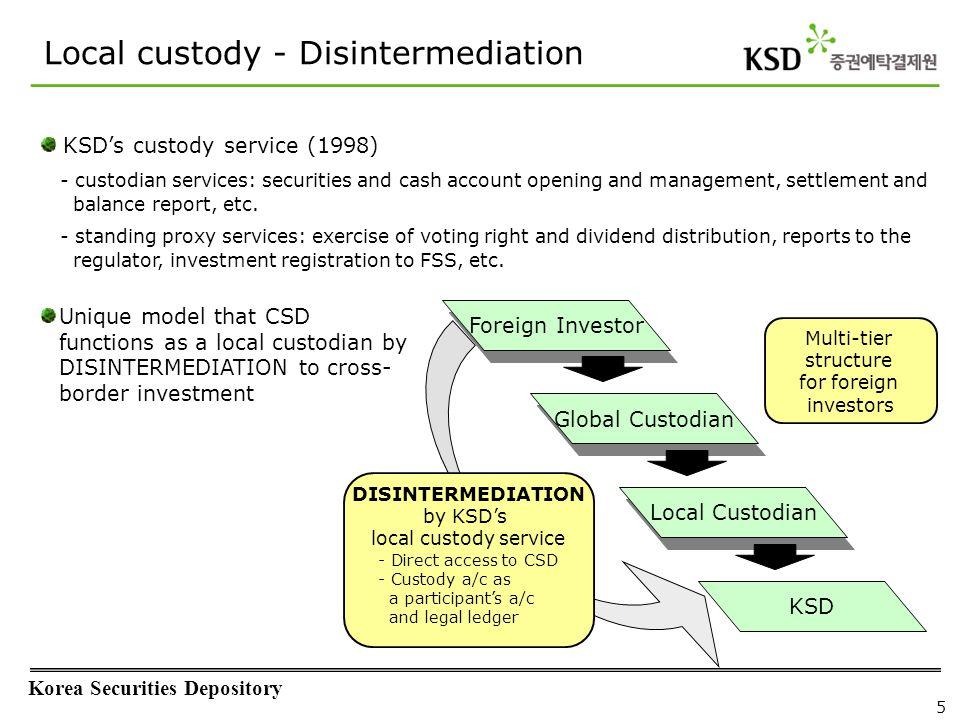Korea Securities Depository 5 Local custody - Disintermediation KSD Local Custodian Foreign Investor Global Custodian Multi-tier structure for foreign