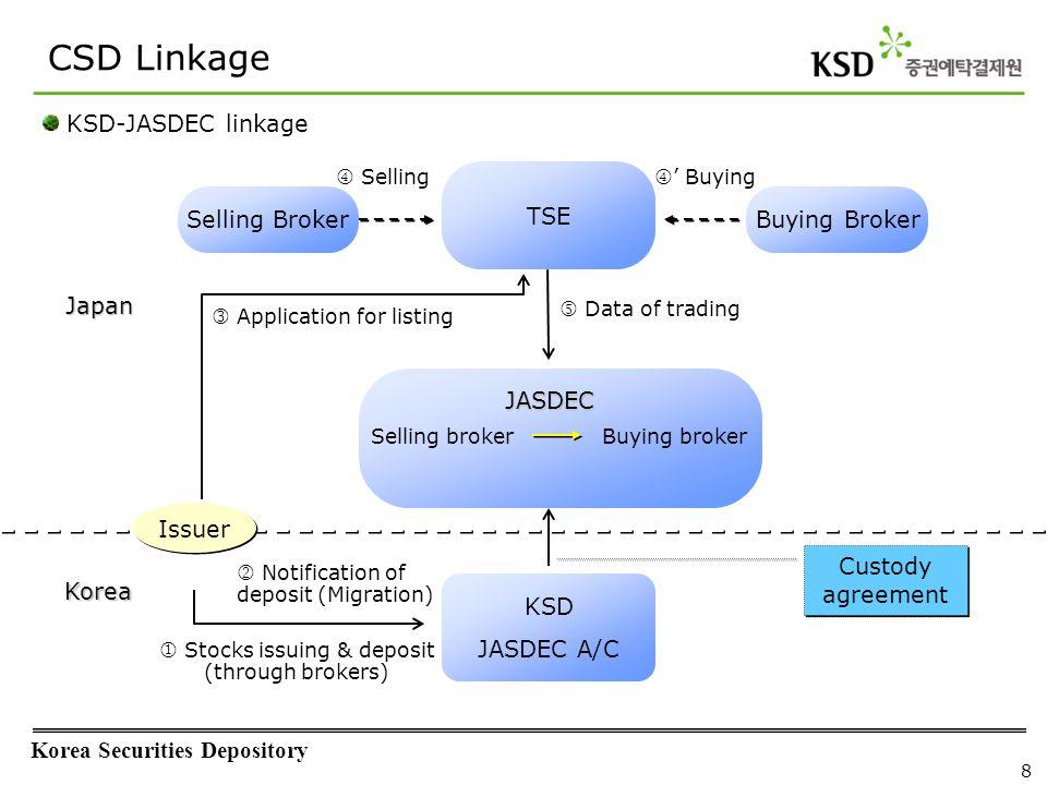 Korea Securities Depository 8 CSD Linkage TSE Selling BrokerBuying Broker JASDEC KSD JASDEC A/C Custody agreement Application for listing  Selling 