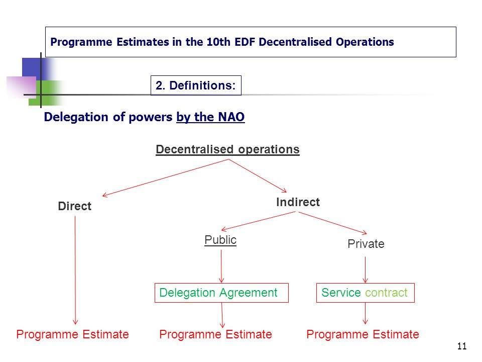 Programme Estimates in the 10th EDF Decentralised Operations Delegation of powers by the NAO TO : to public departments of the ACP State(s) concerned