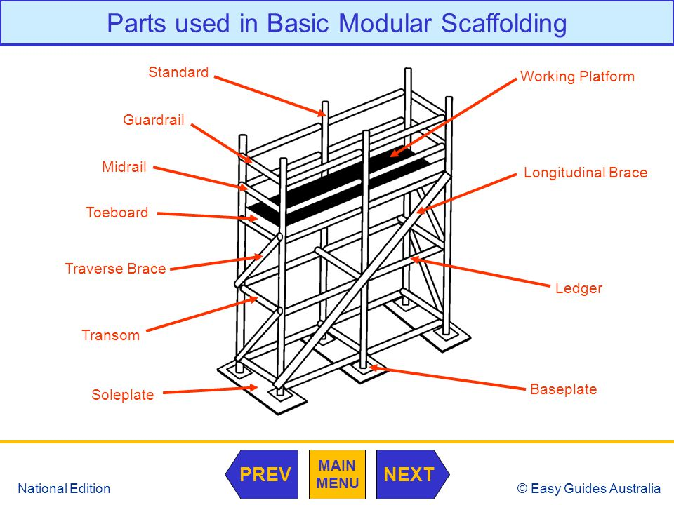 © Easy Guides Australia National Edition Parts used in Basic Modular Scaffolding Standard Guardrail Midrail Toeboard Traverse Brace Transom Soleplate