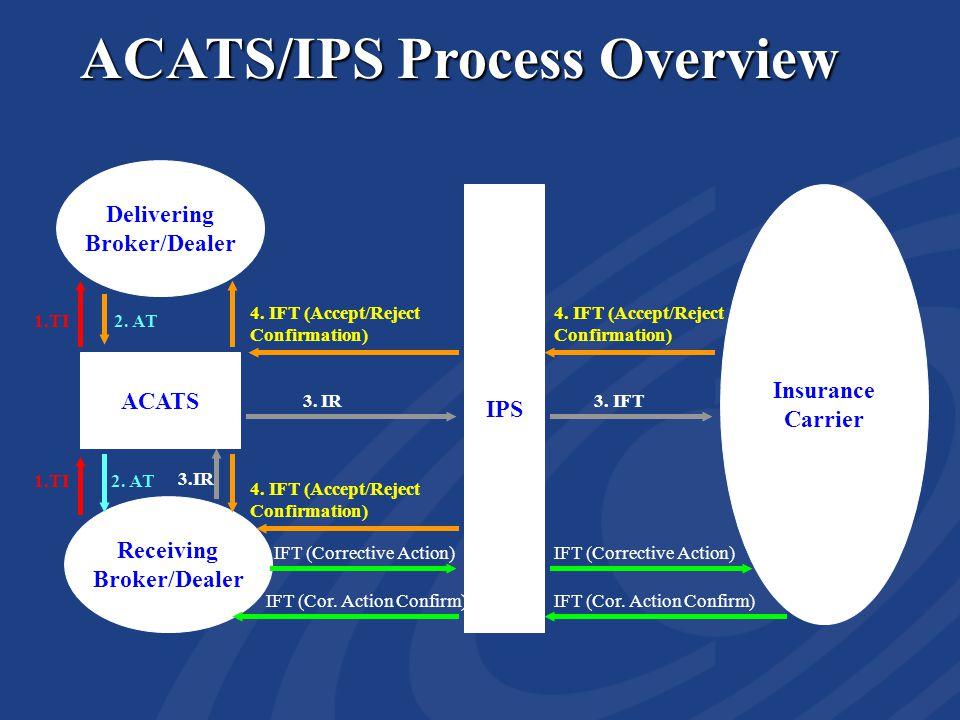 ACATS/IPS Process Overview ACATS IPS Receiving Broker/Dealer Insurance Carrier Delivering Broker/Dealer 1.TI 2.
