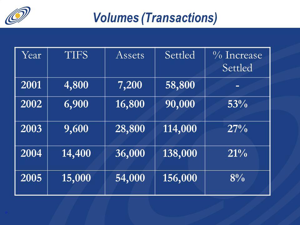 9 Volumes (Transactions) YearTIFSAssetsSettled % Increase Settled 20014,8007,20058,800- 20026,90016,80090,00053% 20039,60028,800114,00027% 200414,40036,000138,00021% 200515,00054,000156,0008%