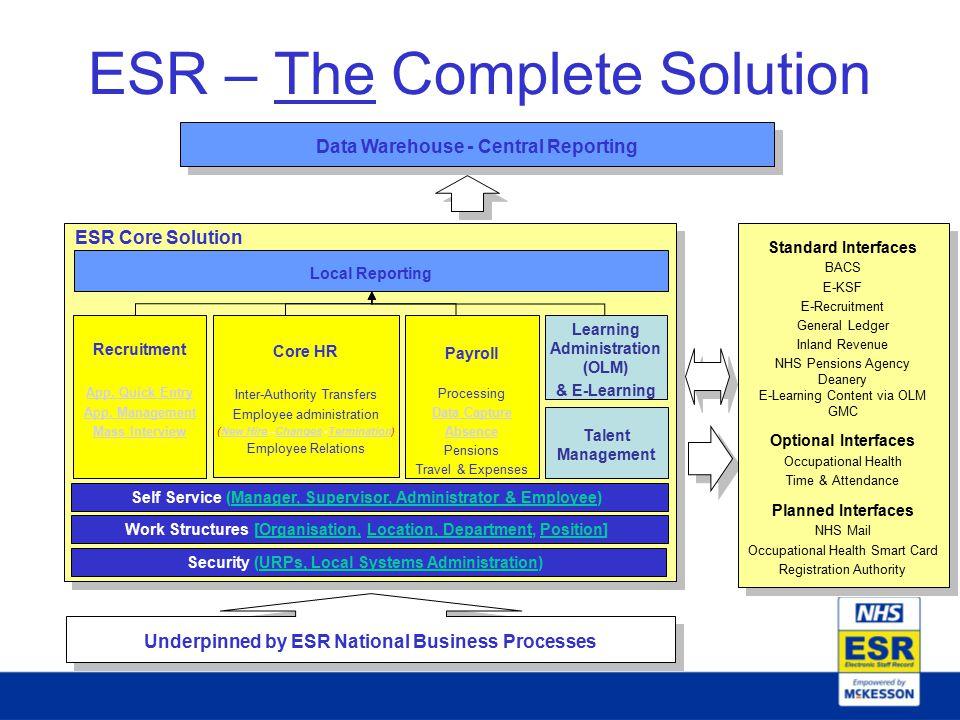 ESR – The Complete Solution ESR Core Solution Recruitment App.