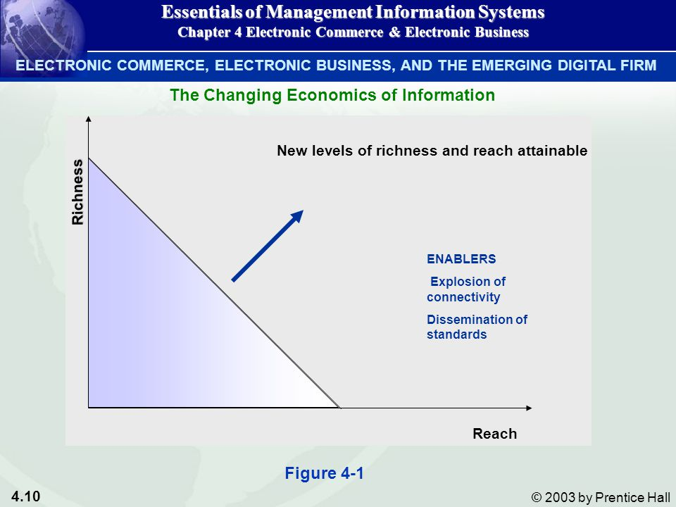 4.10 © 2003 by Prentice Hall Richness New levels of richness and reach attainable Reach ENABLERS Explosion of connectivity Dissemination of standards Figure 4-1 Essentials of Management Information Systems Chapter 4 Electronic Commerce & Electronic Business The Changing Economics of Information ELECTRONIC COMMERCE, ELECTRONIC BUSINESS, AND THE EMERGING DIGITAL FIRM