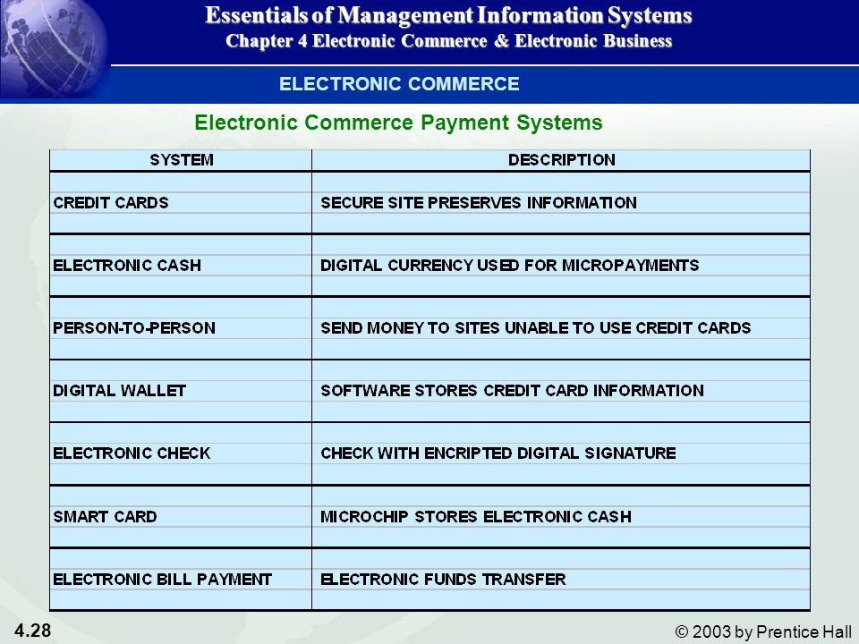 4.28 © 2003 by Prentice Hall Electronic Commerce Payment Systems Essentials of Management Information Systems Chapter 4 Electronic Commerce & Electronic Business ELECTRONIC COMMERCE