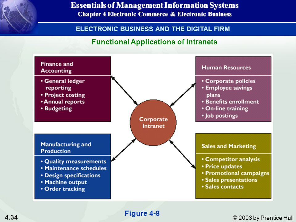 4.34 © 2003 by Prentice Hall Essentials of Management Information Systems Chapter 4 Electronic Commerce & Electronic Business Figure 4-8 Functional Applications of Intranets ELECTRONIC BUSINESS AND THE DIGITAL FIRM