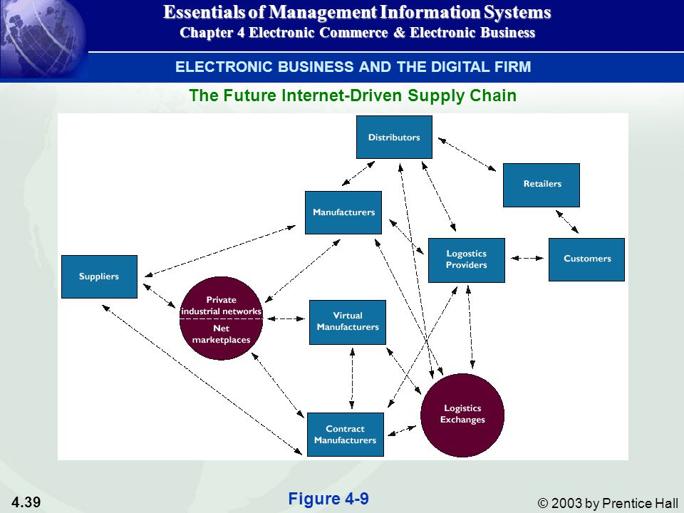 4.39 © 2003 by Prentice Hall The Future Internet-Driven Supply Chain Essentials of Management Information Systems Chapter 4 Electronic Commerce & Electronic Business Figure 4-9 ELECTRONIC BUSINESS AND THE DIGITAL FIRM