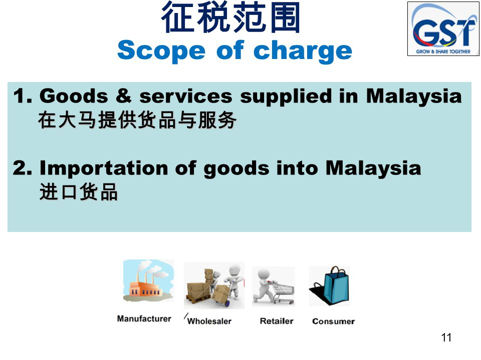 Scope of charge 在大马提供货品与服务 1. Goods & services supplied in Malaysia 在大马提供货品与服务 进口货品 2. Importation of goods into Malaysia 进口货品 征税范围 11