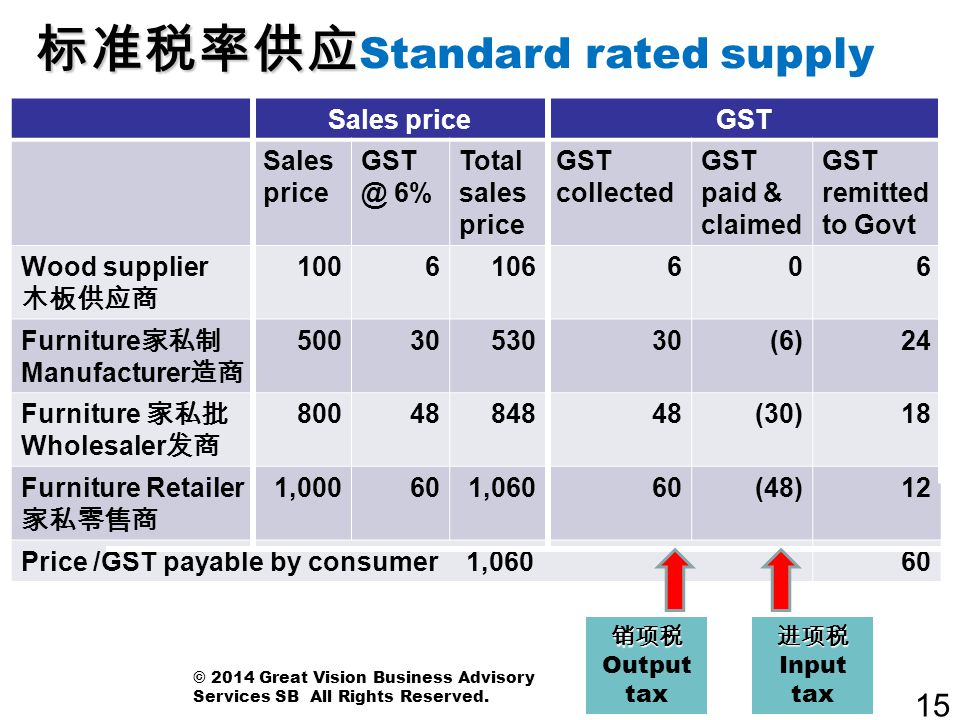 15 Sales priceGST Sales price GST @ 6% Total sales price GST collected GST paid & claimed GST remitted to Govt Wood supplier 木板供应商 1006106606 Furnitur