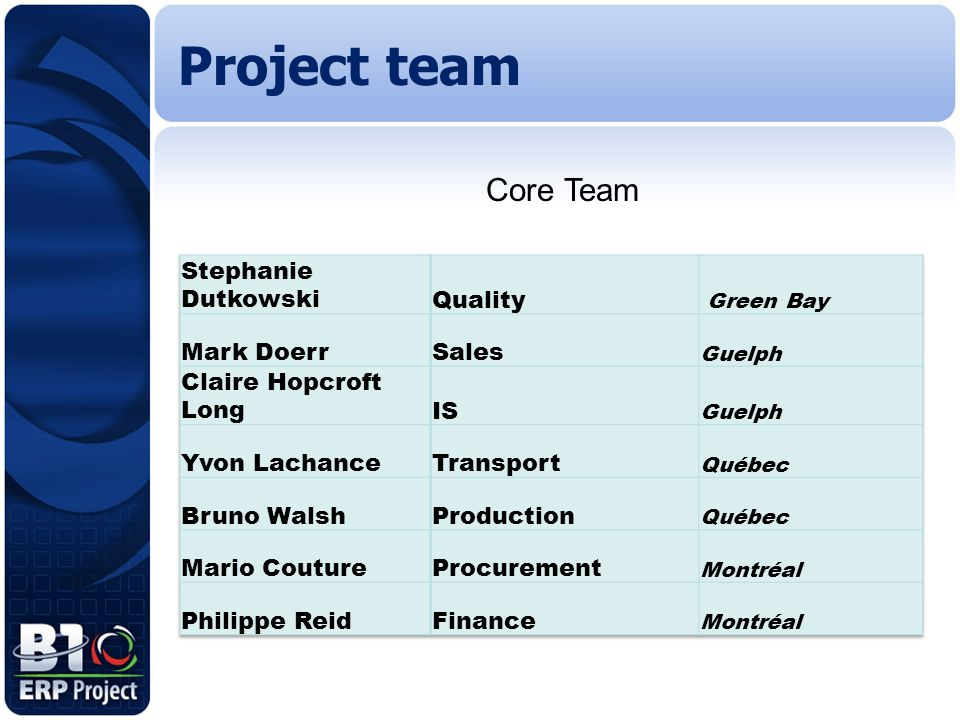 Project team Core Team